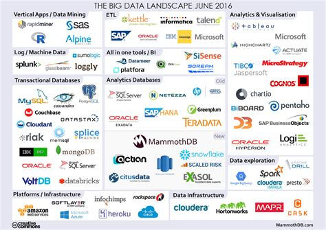 Big Data Landscape Outdoor Goods Big Data Landscape