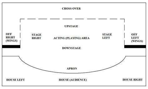 layout design definition box set theatre
