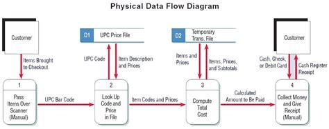 data flow diagram vs flowchart activity diagram vs flowchart create a flowchart