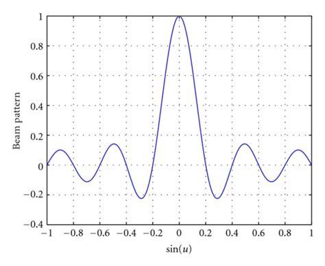 beam pattern of line array beam pattern of the uniform linear array m 10 d λ 0 5 u0
