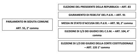 parlamento in seduta comune il parlamento italiano la il senato il