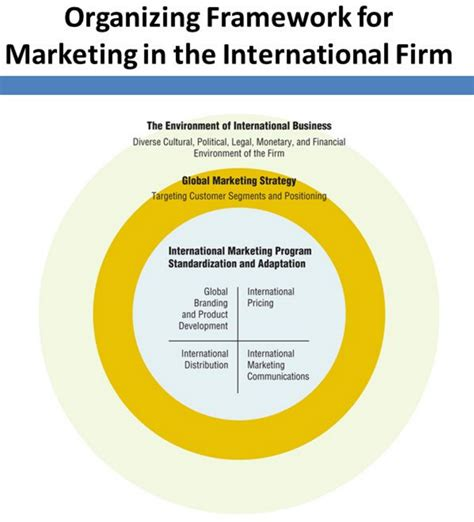 International Mba Marketing by 4 Functional Area Excellence International Business