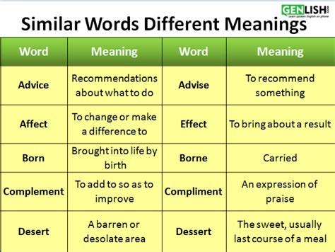 similar words different meanings tutorial