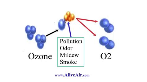 ozone air purifier are really danger