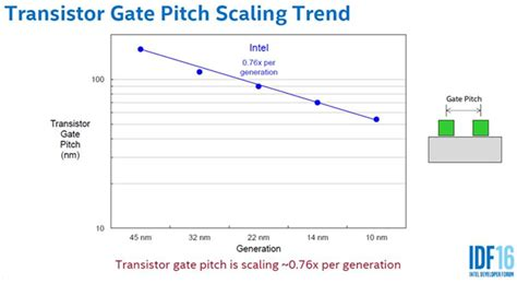 transistor gate pitch 28 images looking forward to 22 nm beyond let s clear up the node