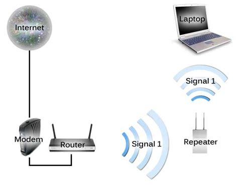 Werelles Repeater ramesh what are the network devices