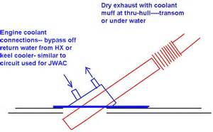 Sailboat Exhaust System Design Designing A Marine Exhaust System Seaboard Marine