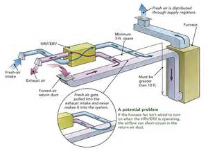 Exhaust Duct System Design Ducting Hrvs And Ervs