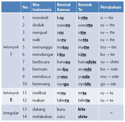 bentuk bentuk kata kerja konjugasi kata kerja bentuk kamus bentuk masu bentuk te
