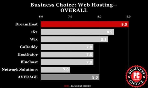 best hosting business choice awards 2016 web hosting pcmag