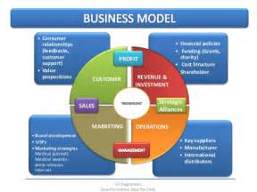 business development amp commercialization plan