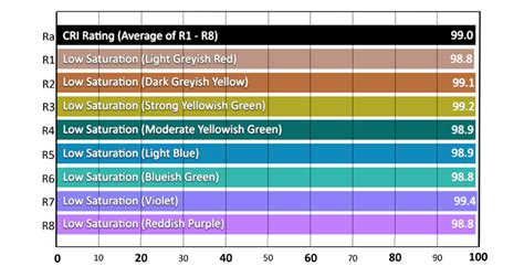 color rendering understanding color rendering index with leds