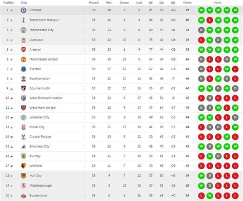 epl table kenyan time premier league table arsenal miss out on chions league