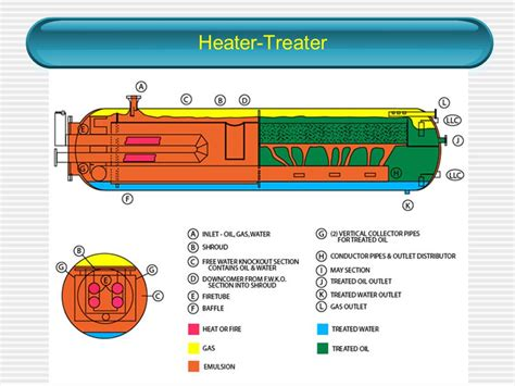 heater treater diagram diagram of a free water knockout gallery how to guide