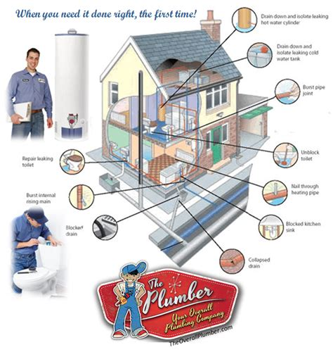 Plumbing Services Houston houston best plumbing services
