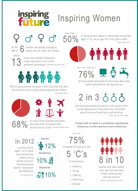 Infographic Women Role Models And Gender Stereotyping