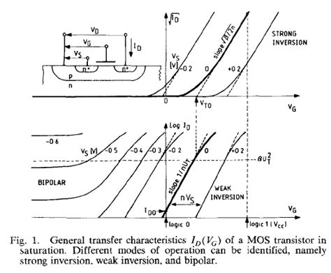 cmos analog integrated circuits based on weak inversion operation cmos analog integrated circuits based on weak inversion operation 28 images vittoz jssc 77