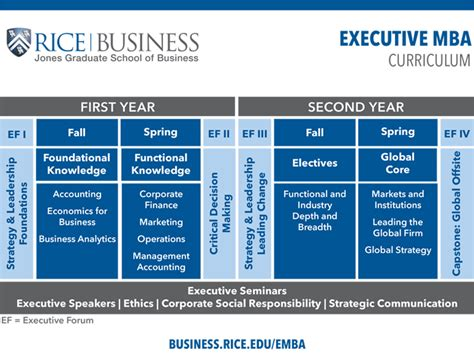 Executive Mba Cost by Executive Mba Curriculum Jones Graduate School Of