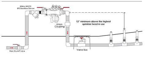 backflow diagram gallery rpz backflow preventer diagram
