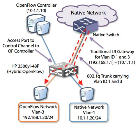 openflow tutorial github configure an hp openflow switch for floodlight