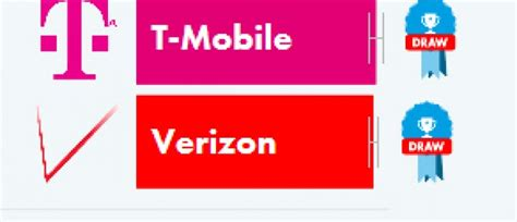 are you on t mobile us and want a nokia lumia 1520 you verizon and t mobile are tied for best lte speeds in the
