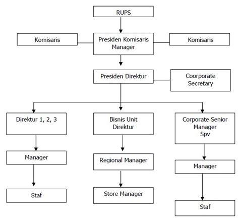 membuat struktur organisasi html agung konsultan hrd database perusahaan indonesia tahun 2012 statistik