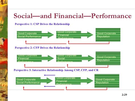 Csr Mba Magazine by Corporate Social Responsibility Responsiveness And