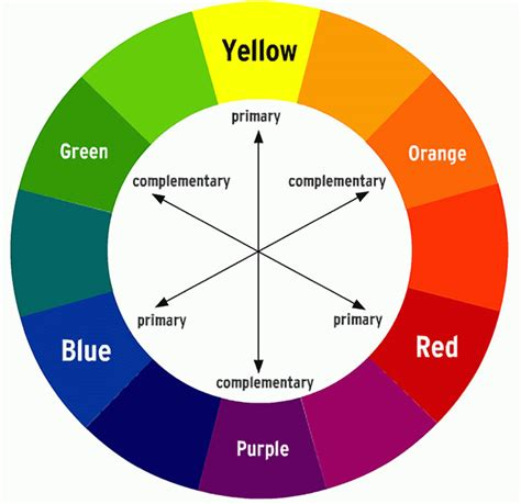 primary colors and secondary colors color theory in design meaning and understanding of color