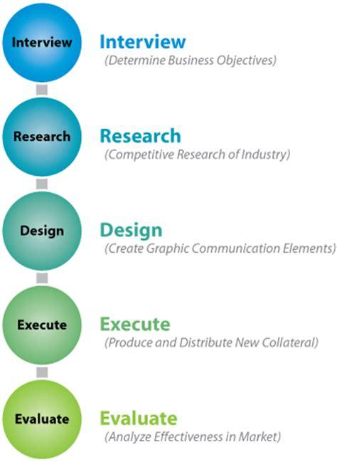 design process chart process shoe design webquest