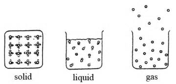 Air Freshener Kinetic Molecular Theory Kinetic Theory Of Matter