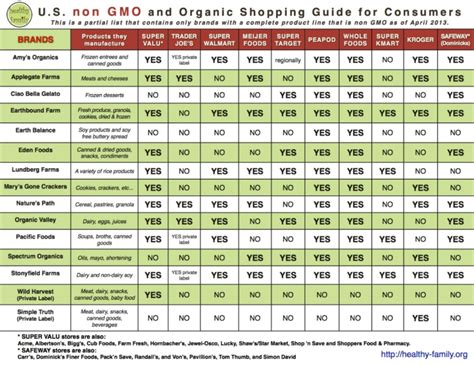 food brands list non gmo food companies with printable list of brands
