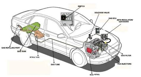 best lpg conversion car gas conversion diagram car free engine image for