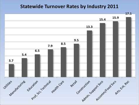 employee rate employee turnover why and at what cost idaho work