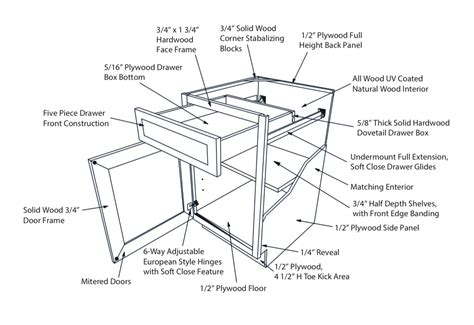 Kitchen Cabinet Diagram | kitchen designs group