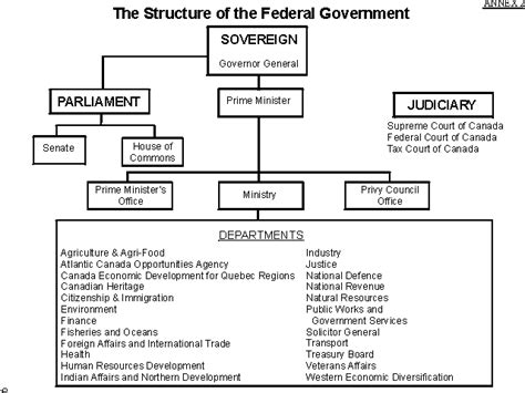 canadian government diagram national institutes the great canadian constitution