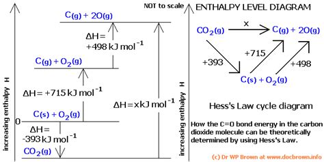 delta h hydration thermodynamics finding change in enthalpy for a reaction