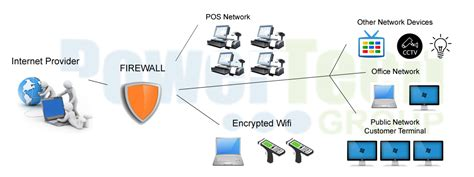 pci dss network diagram exle pci compliance diagram www imgkid the image kid