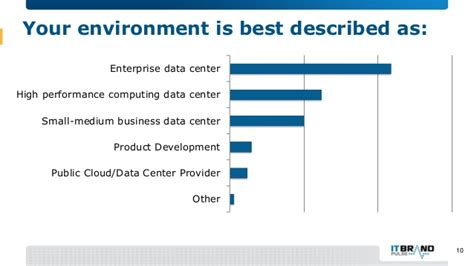 Usc Marshall Mba Employment Report by 2016 Sdn Nfv And Software Tools Brand Leader Survey Mini