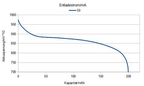 Accu Mobil Varta test varta rechargeable accu 9v 200 mah 187 mobilepowertest de