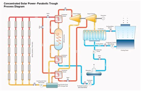 8 best images of transfer energy flow diagram simple