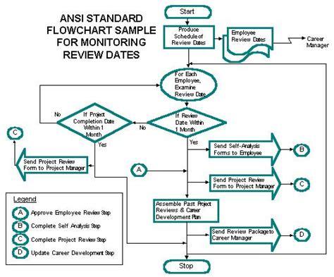 ansi flowchart preparing ansi standard flowcharts