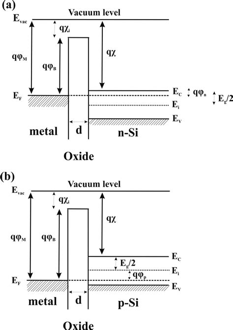 energy band diagram of ideal mos capacitor 5 energy band diagram of an ideal mos capacitors at equilibrium