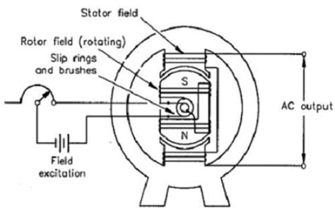 ac induction generator theory types of generators electrical science