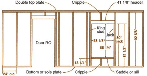 Home Hardware Design House Plans what s inside a stud framed wall