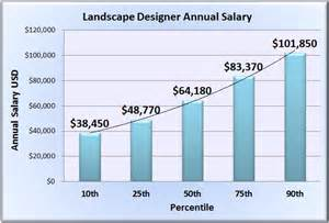 Landscape Architect Median Salary Landscape Designer Salary Wages In 50 U S States