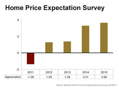 graphic home prices expected to gain appreciation