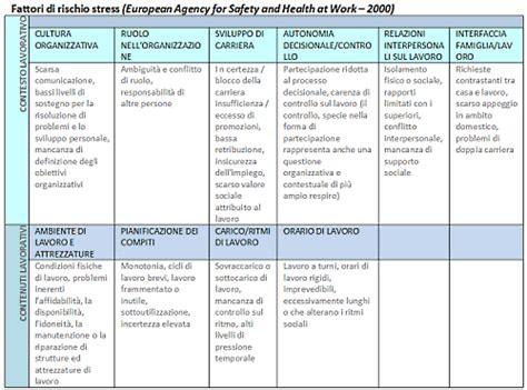 documento valutazione rischi ufficio esempio stress lavoro correlato la valutazione nel dvr pmi it