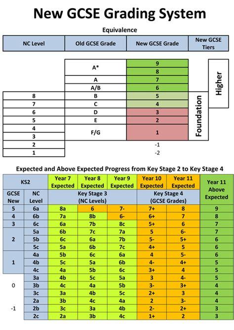 new gcse grading system teach lead