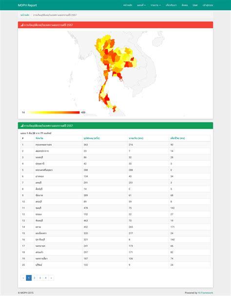 yii grid tutorial การแสดงข อม ลในแต ละจ งหว ดบนแผนท ประเทศไทยด วย google