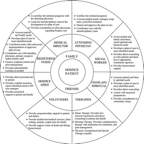 circle of grief diagram what is hospice care and support for limiting illness